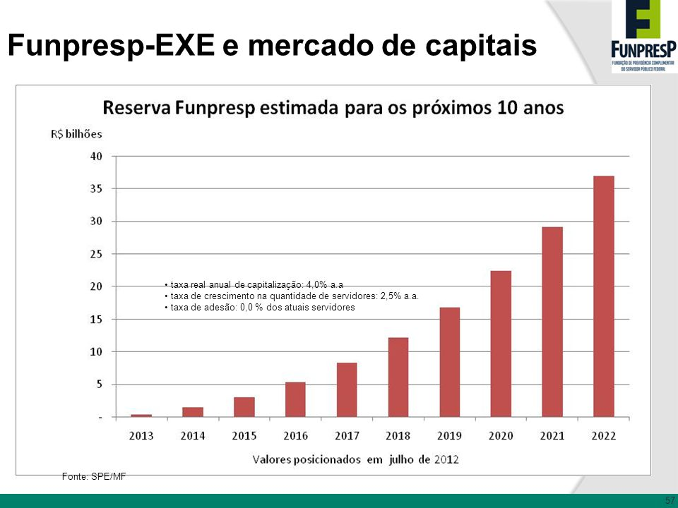 Funpresp-EXE e mercado de capitais