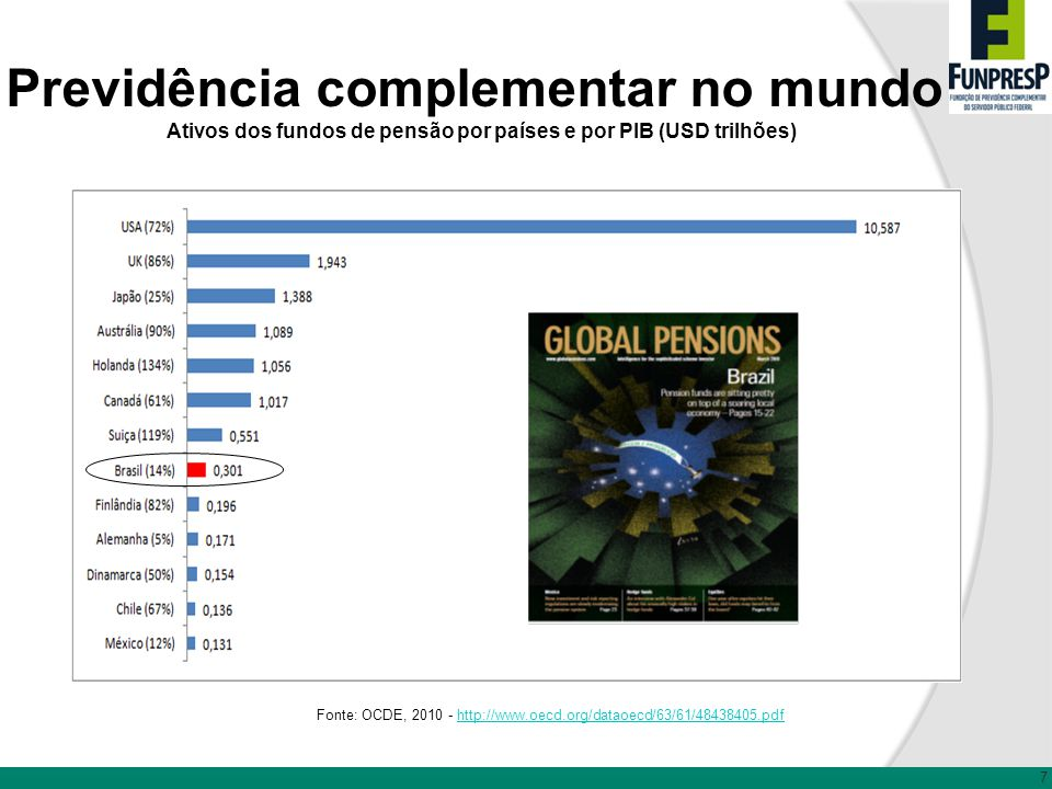 Ativos dos fundos de pensão por países e por PIB (USD trilhões)