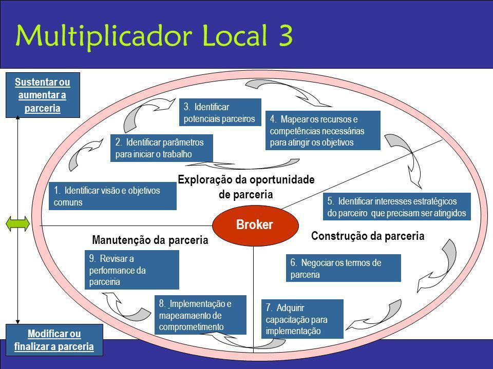 Multiplicador Local 3 Broker Exploração da oportunidade de parceria