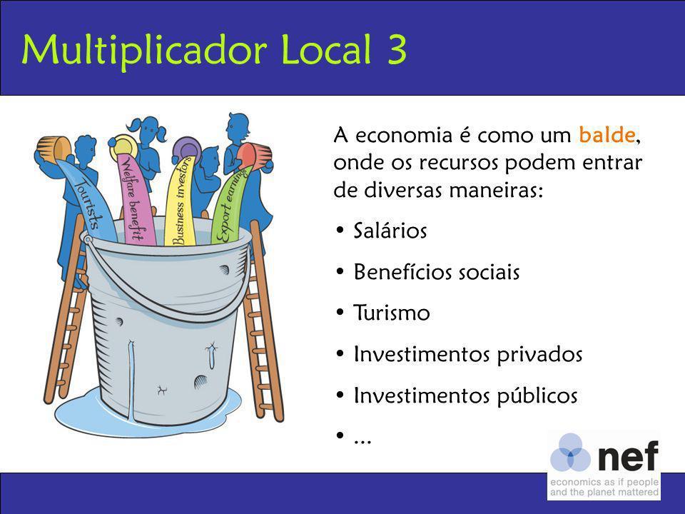 Multiplicador Local 3 A economia é como um balde, onde os recursos podem entrar de diversas maneiras: