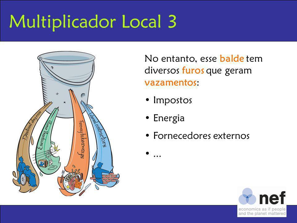 Multiplicador Local 3No entanto, esse balde tem diversos furos que geram vazamentos: Impostos. Energia.