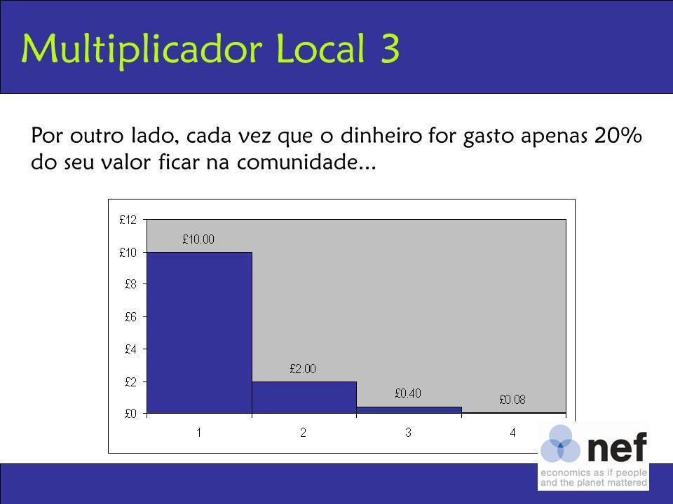 Multiplicador Local 3Por outro lado, cada vez que o dinheiro for gasto apenas 20% do seu valor ficar na comunidade...
