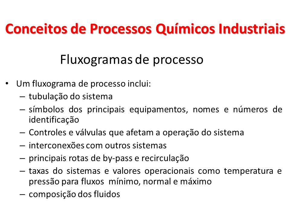 Fluxogramas de processo