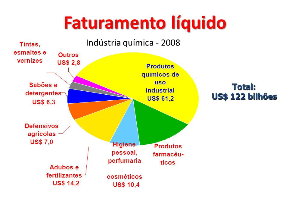 Faturamento líquido Indústria química - 2008 Total: US$ 122 bilhões