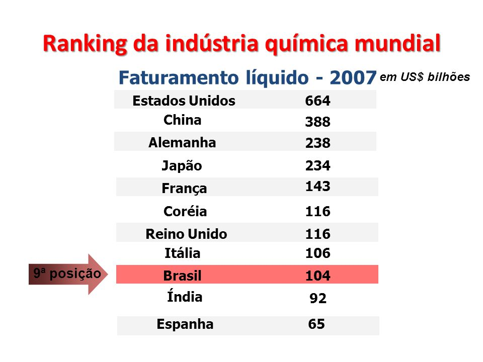 Ranking da indústria química mundial