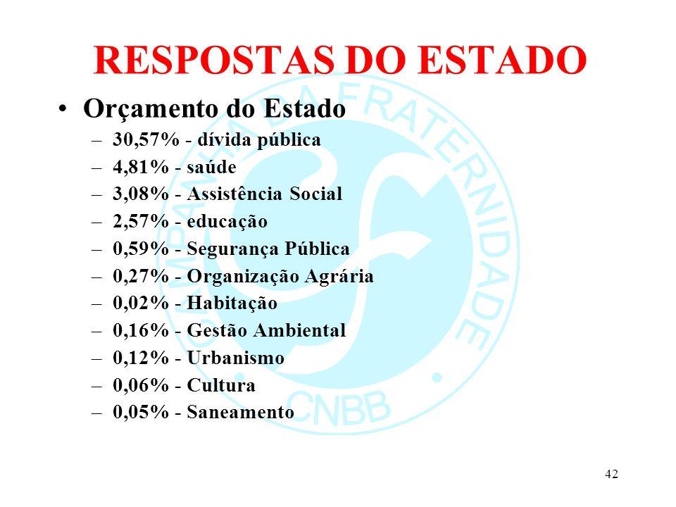 RESPOSTAS DO ESTADO Orçamento do Estado 30,57% - dívida pública