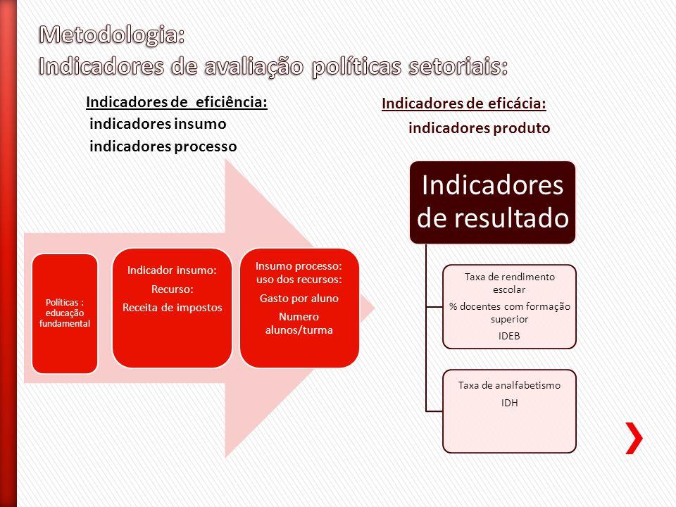 Metodologia: Indicadores de avaliação políticas setoriais: