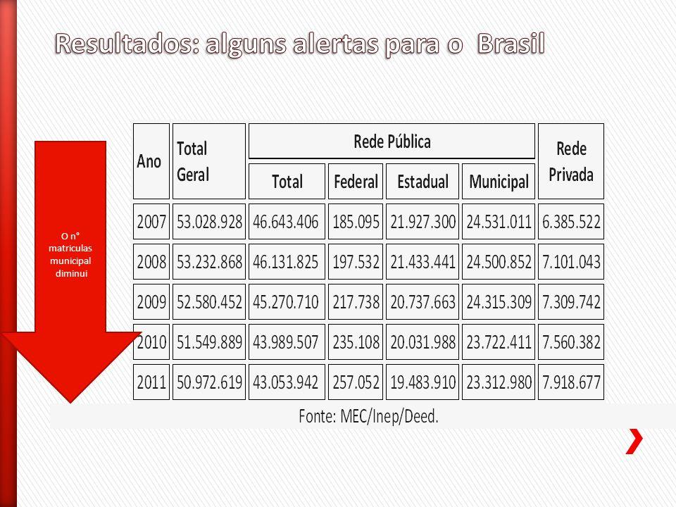 Resultados: alguns alertas para o Brasil