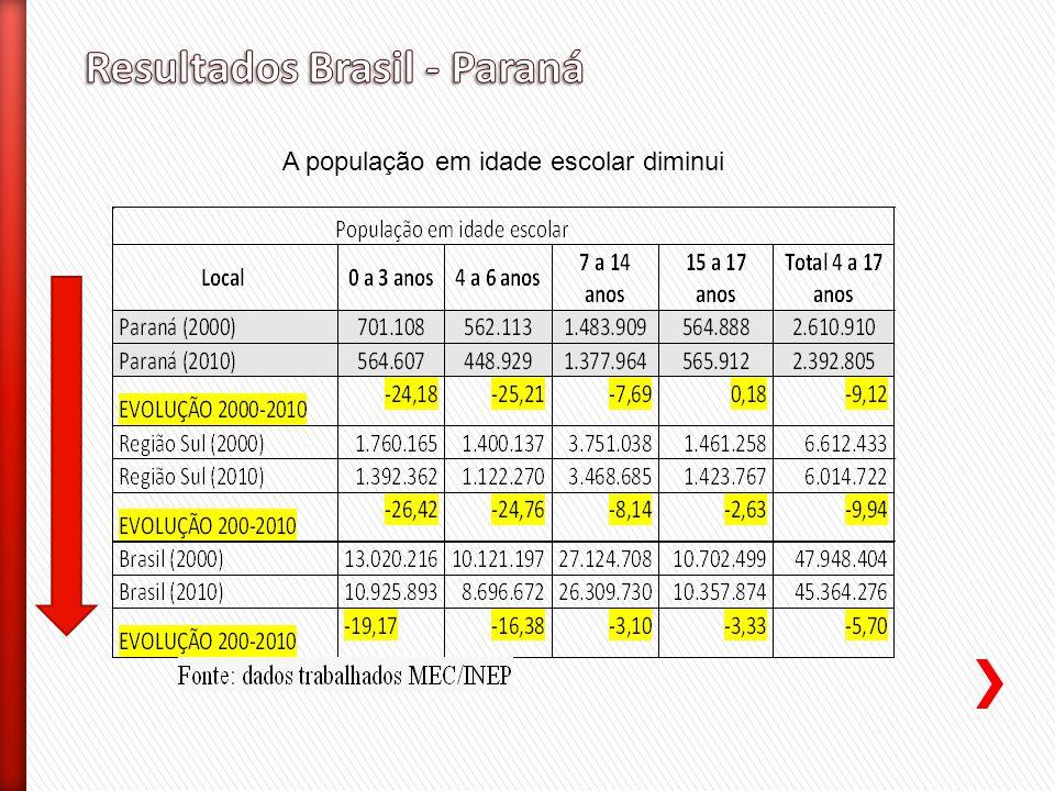 Resultados Brasil - Paraná