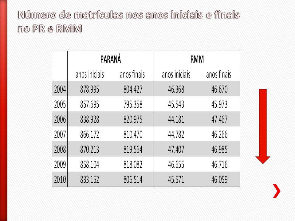 Número de matrículas nos anos iniciais e finais no PR e RMM