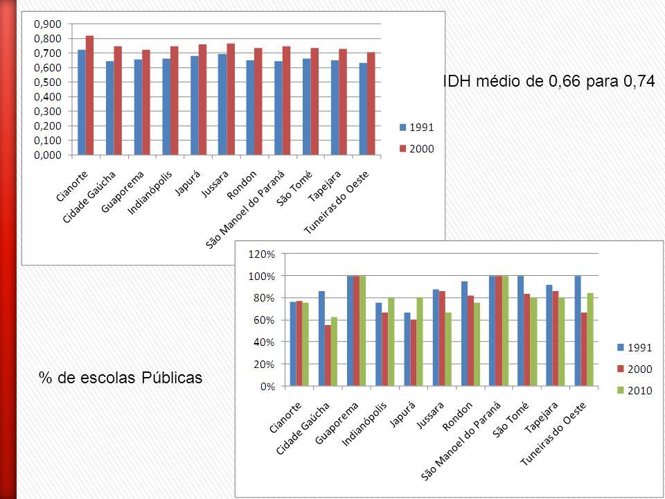 IDH médio de 0,66 para 0,74 % de escolas Públicas