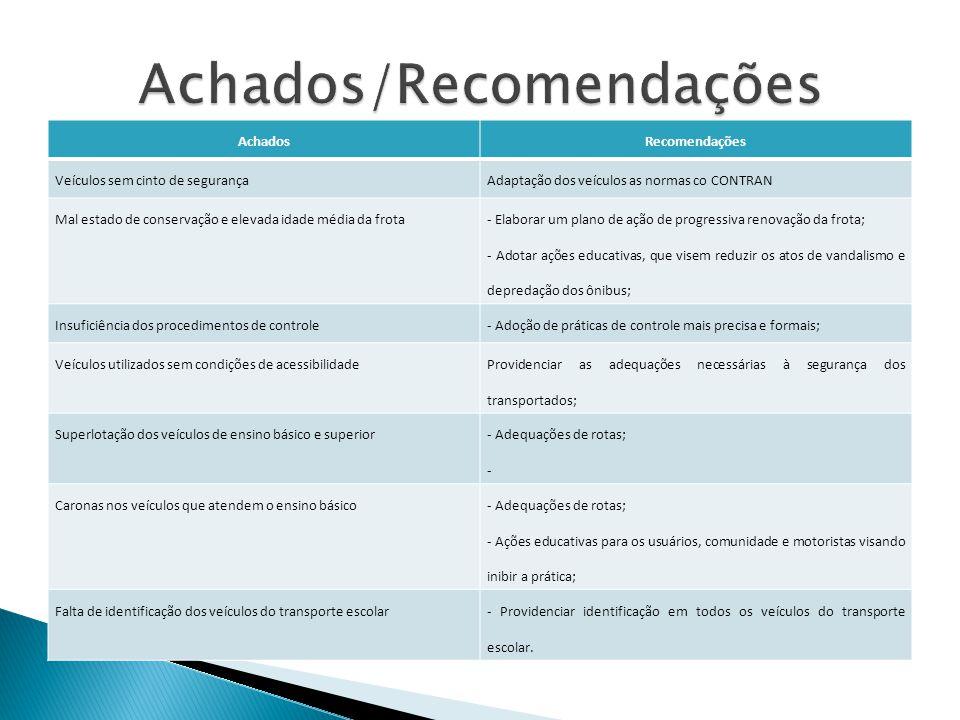 Achados/Recomendações