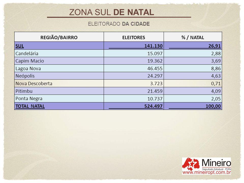 ZONA SUL DE NATAL REGIÃO/BAIRRO ELEITORES % / NATAL SUL 141.130 26,91