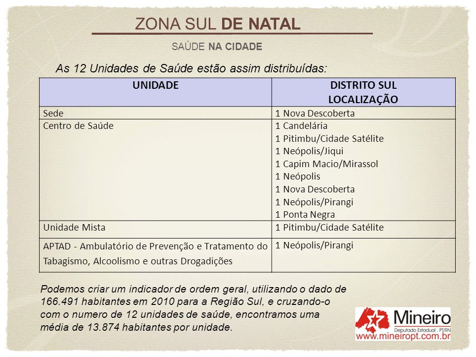 ZONA SUL DE NATAL As 12 Unidades de Saúde estão assim distribuídas: