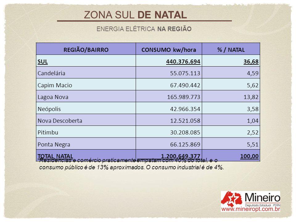 ZONA SUL DE NATAL REGIÃO/BAIRRO CONSUMO kw/hora % / NATAL SUL