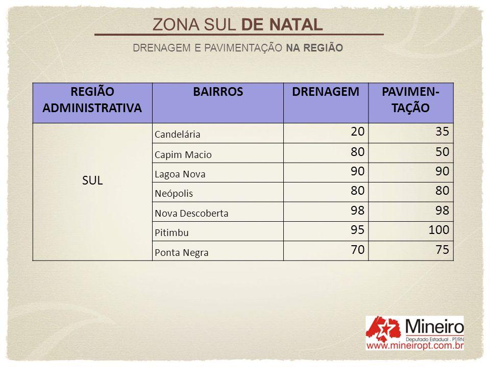 ZONA SUL DE NATAL REGIÃO ADMINISTRATIVA BAIRROS DRENAGEM PAVIMEN-TAÇÃO
