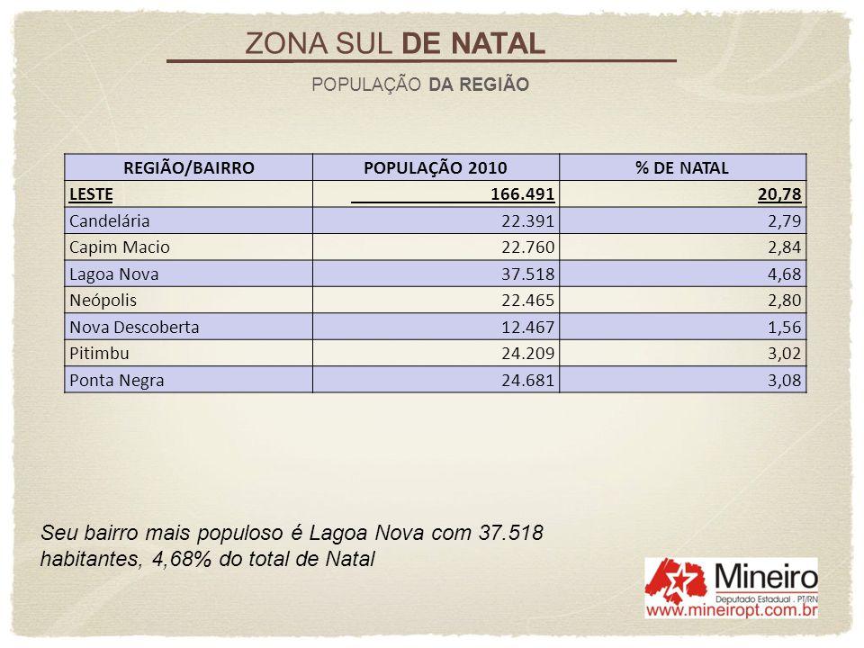 ZONA SUL DE NATAL POPULAÇÃO DA REGIÃO. REGIÃO/BAIRRO. POPULAÇÃO 2010. % DE NATAL. LESTE. 166.491.