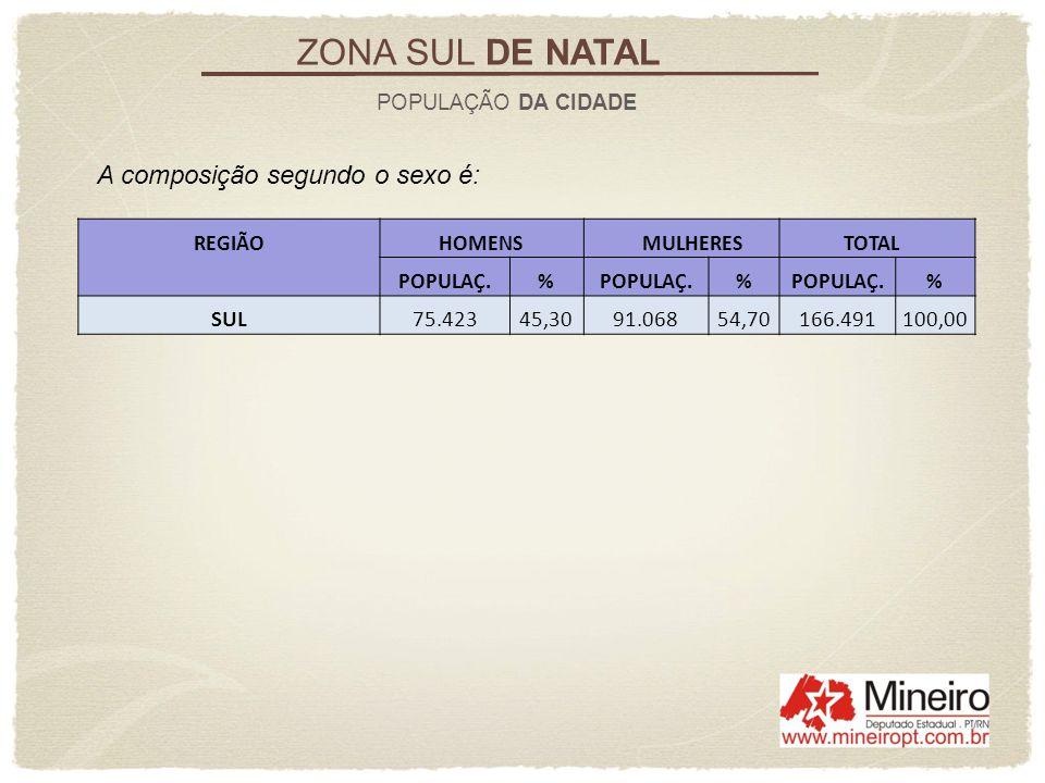 ZONA SUL DE NATAL A composição segundo o sexo é: SUL 75.423 45,30