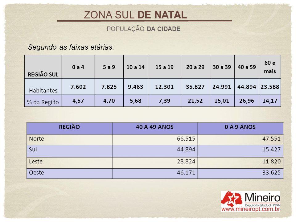 ZONA SUL DE NATAL Segundo as faixas etárias: Habitantes 7.602 7.825