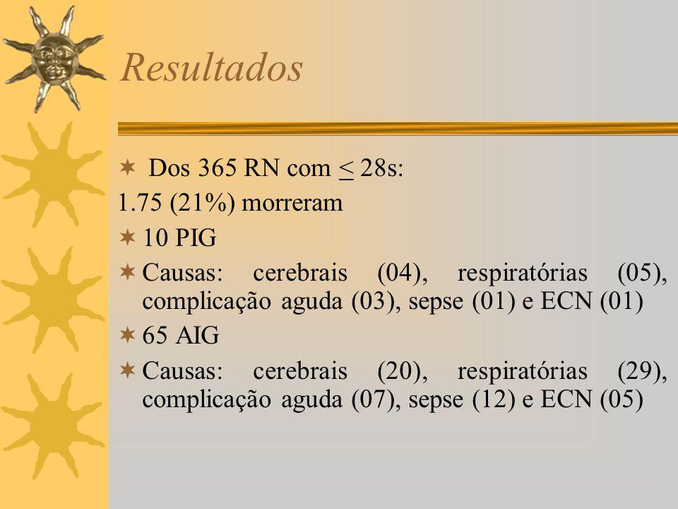 Resultados Dos 365 RN com < 28s: 1.75 (21%) morreram 10 PIG
