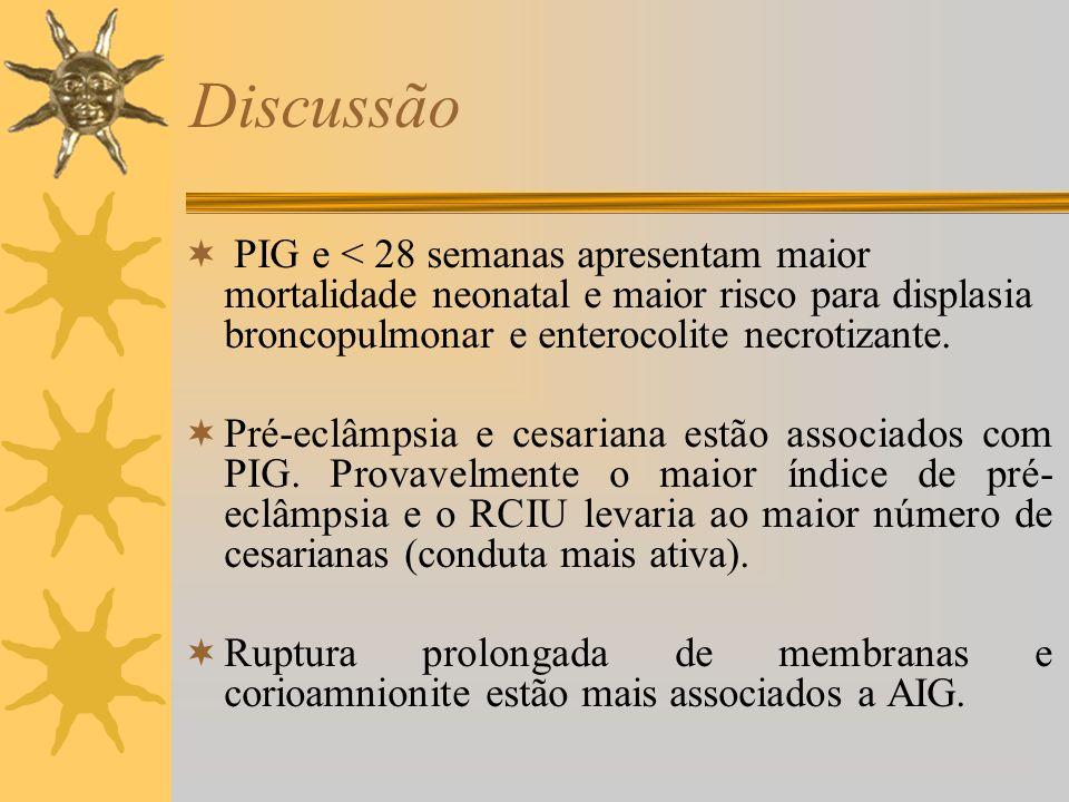 Discussão PIG e < 28 semanas apresentam maior mortalidade neonatal e maior risco para displasia broncopulmonar e enterocolite necrotizante.