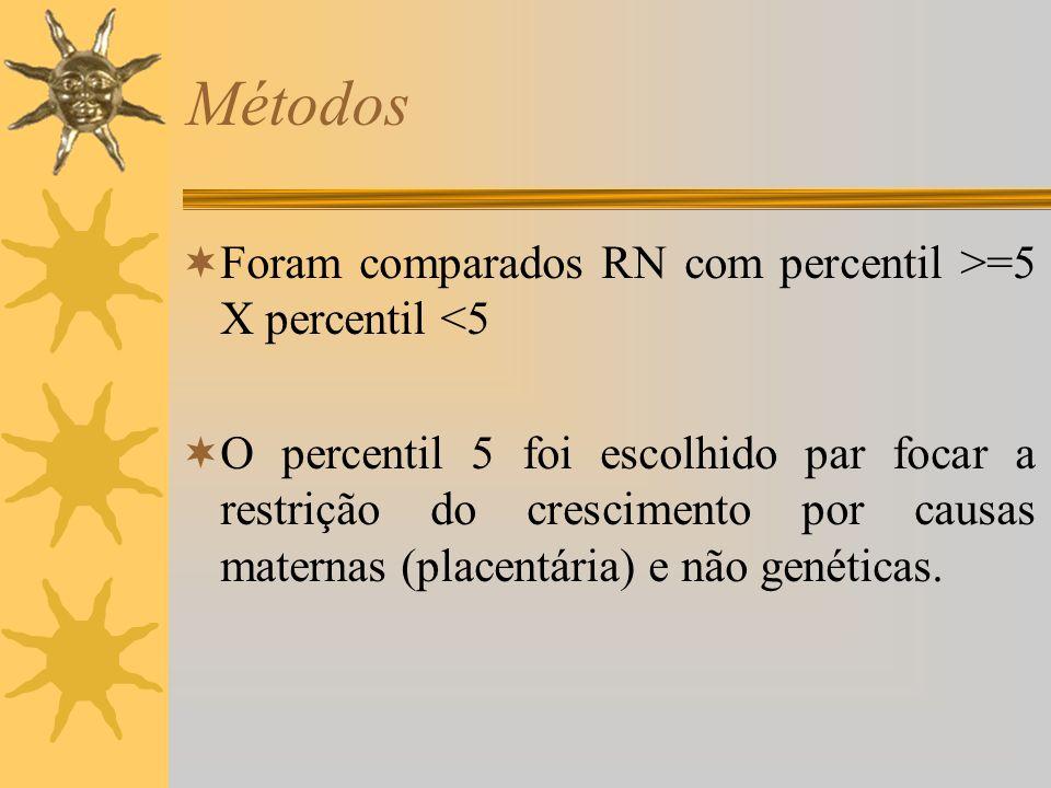 Métodos Foram comparados RN com percentil >=5 X percentil <5