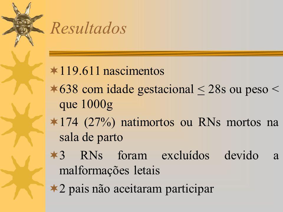 Resultados 119.611 nascimentos