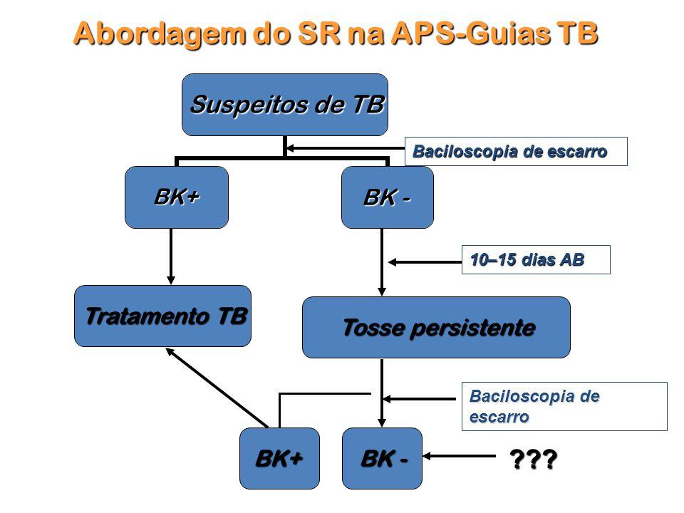 Abordagem do SR na APS-Guias TB