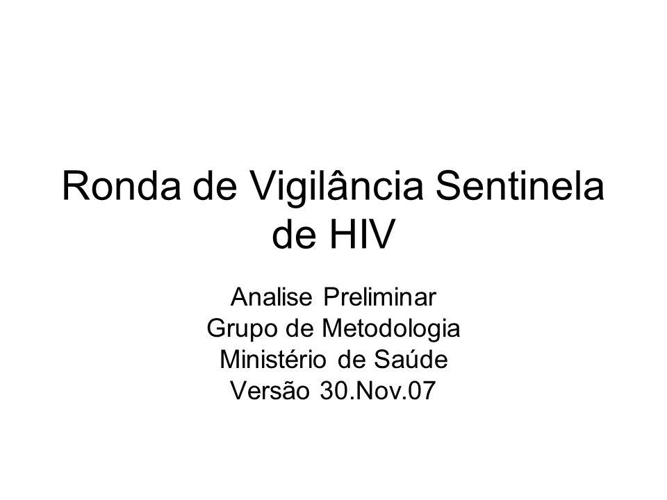 Ronda de Vigilância Sentinela de HIV
