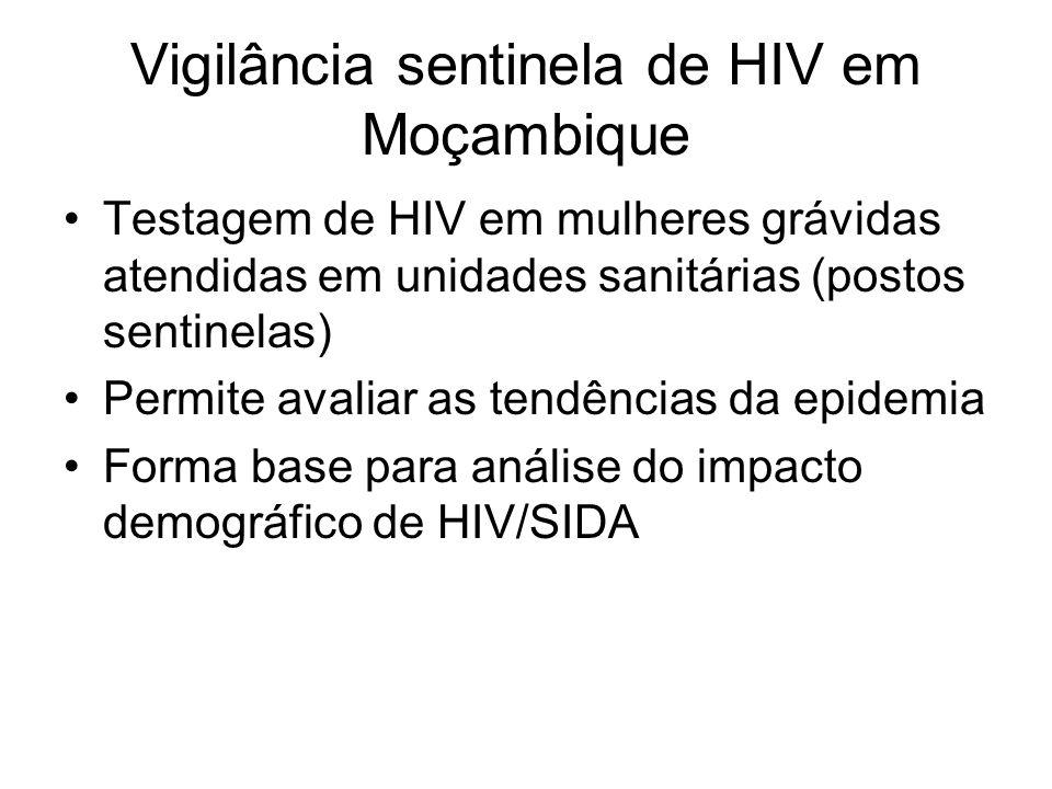 Vigilância sentinela de HIV em Moçambique