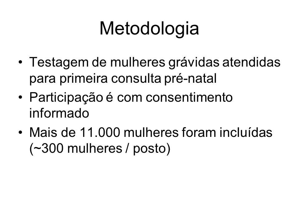Metodologia Testagem de mulheres grávidas atendidas para primeira consulta pré-natal. Participação é com consentimento informado.