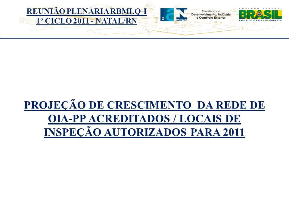 PROJEÇÃO DE CRESCIMENTO DA REDE DE OIA-PP ACREDITADOS / LOCAIS DE INSPEÇÃO AUTORIZADOS PARA 2011