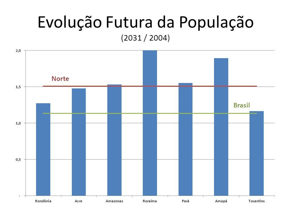 Evolução Futura da População (2031 / 2004)