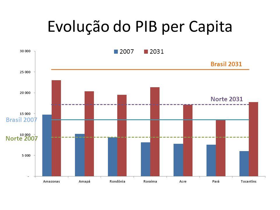 Evolução do PIB per Capita