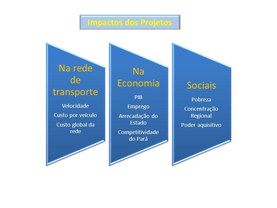 Na rede de transporte Na Economia Sociais Impactos dos Projetos PIB