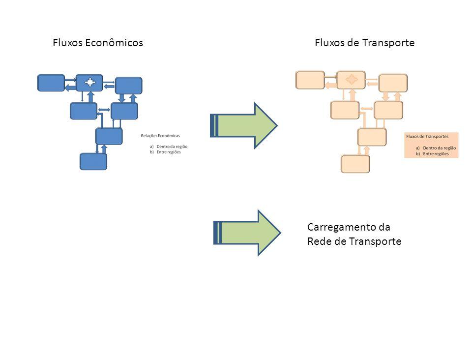 Fluxos Econômicos Fluxos de Transporte Carregamento da Rede de Transporte