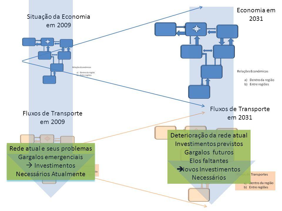 Deterioração da rede atual Investimentos previstos Gargalos futuros