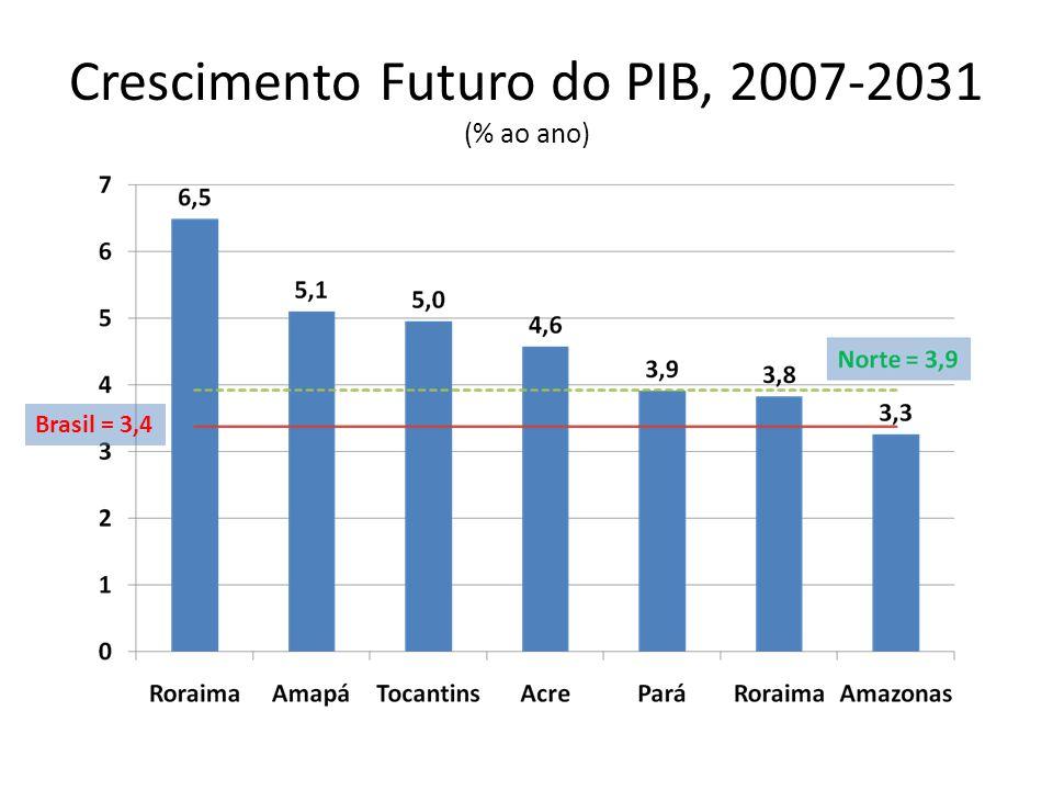 Crescimento Futuro do PIB, 2007-2031 (% ao ano)
