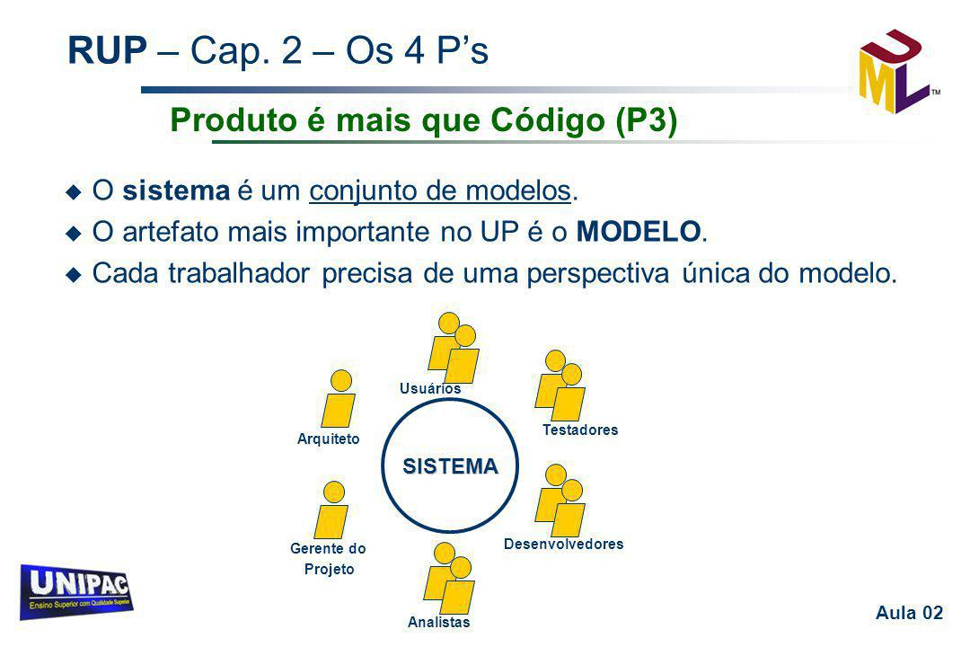 Produto é mais que Código (P3)
