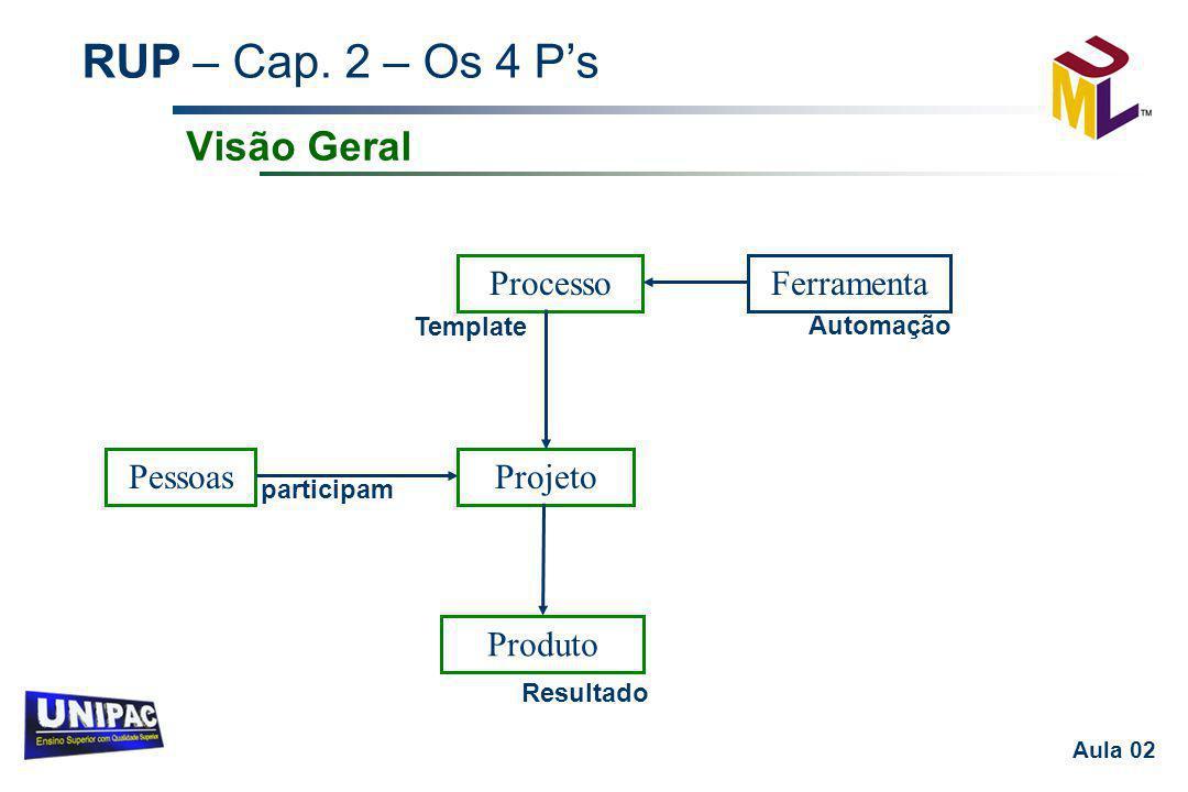 Visão Geral Pessoas Projeto Produto Processo Ferramenta Template
