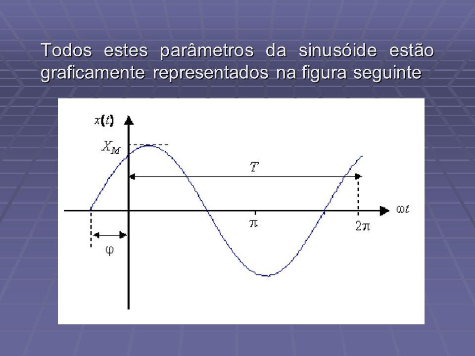 Todos estes parâmetros da sinusóide estão graficamente representados na figura seguinte