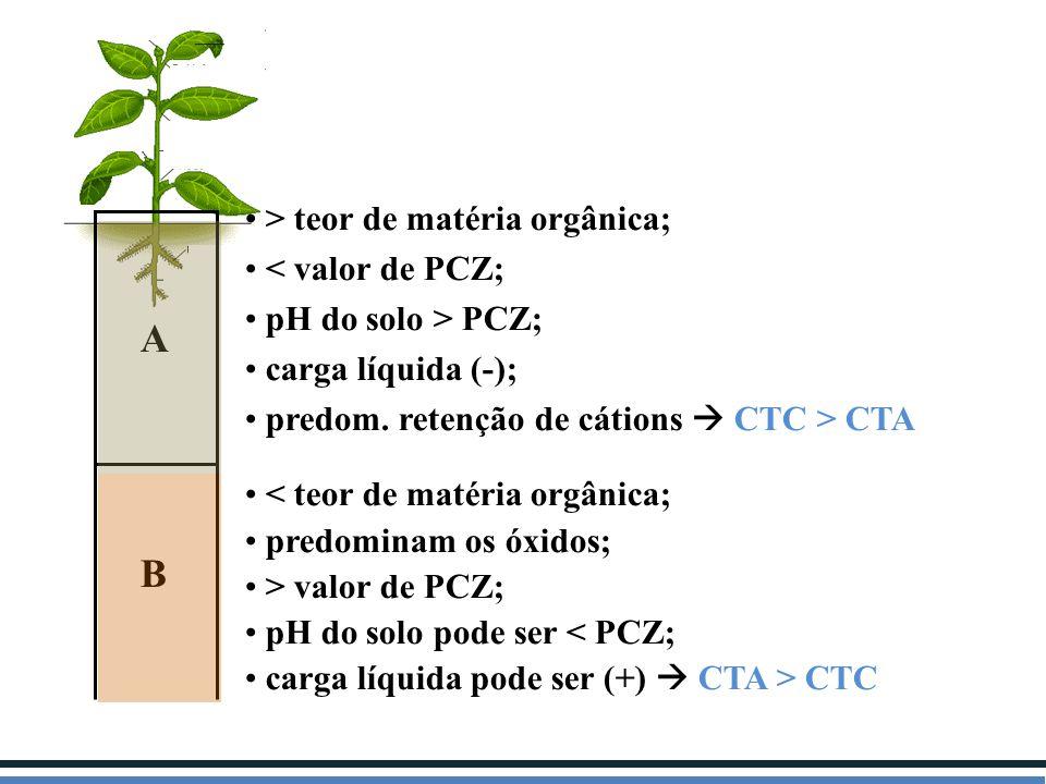 A B > teor de matéria orgânica; < valor de PCZ;