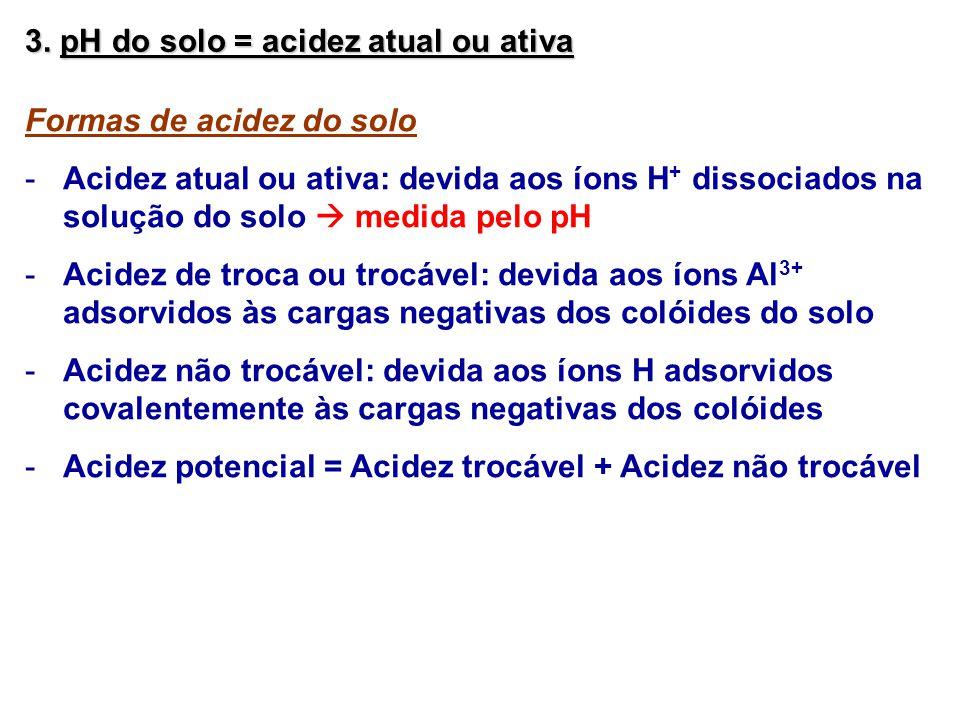 3. pH do solo = acidez atual ou ativa