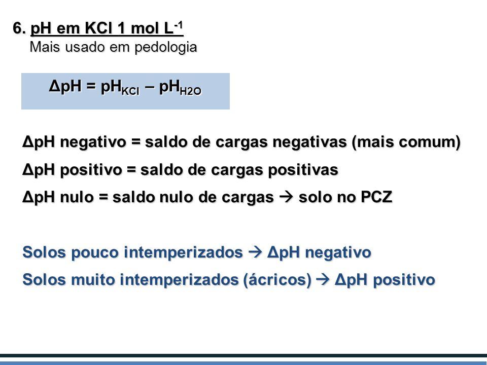 ΔpH negativo = saldo de cargas negativas (mais comum)