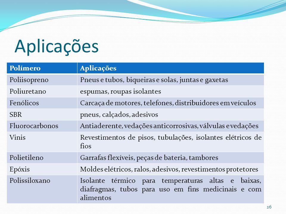 Aplicações Polímero Aplicações Poliisopreno