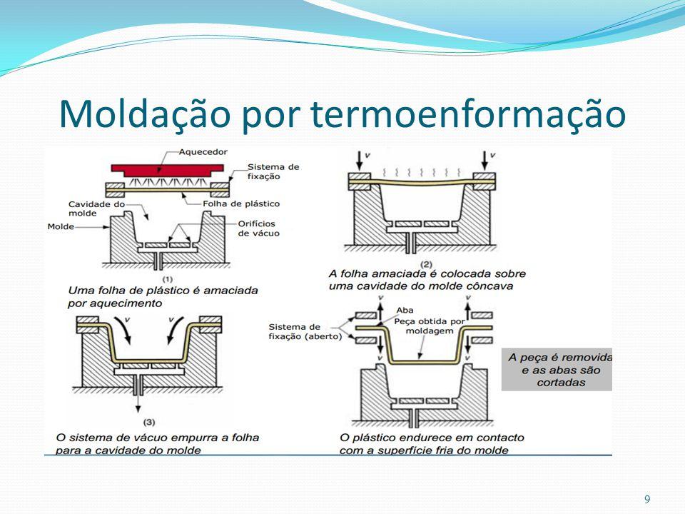 Moldação por termoenformação