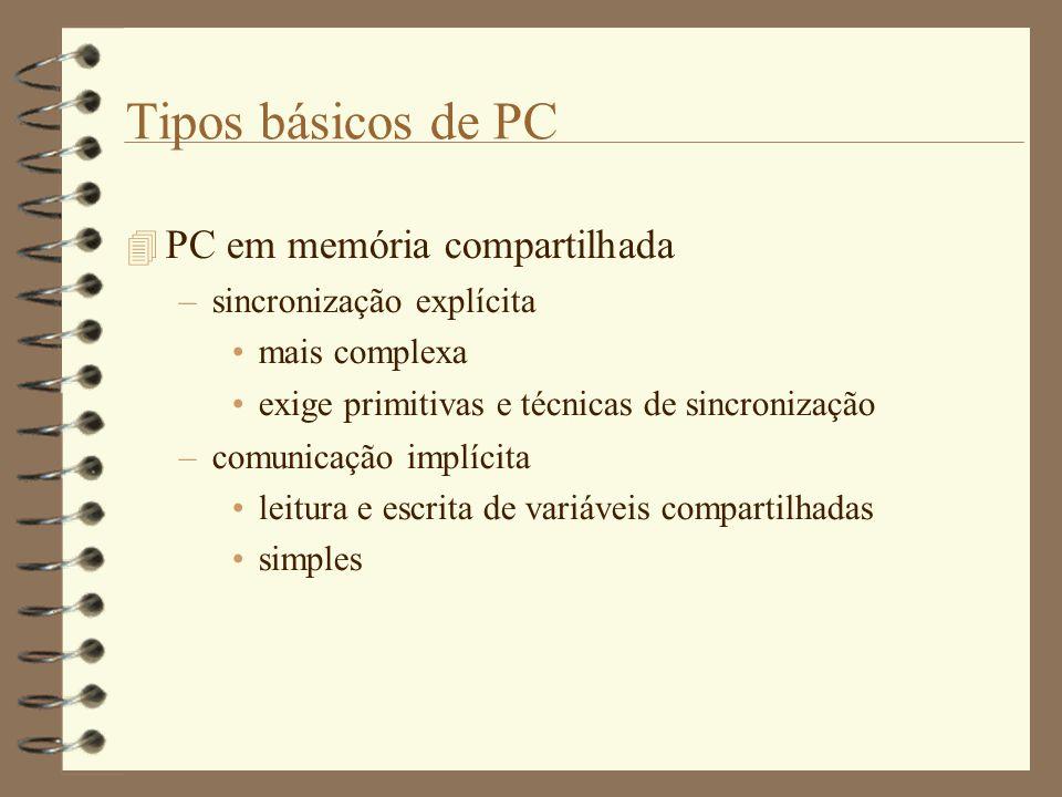 Tipos básicos de PC PC em memória compartilhada