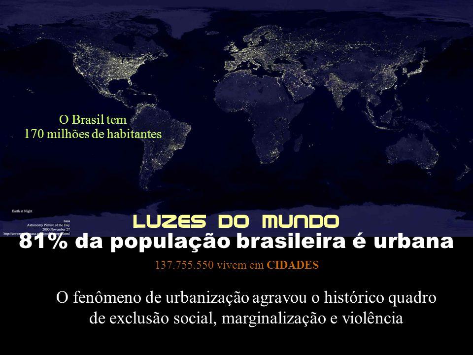81% da população brasileira é urbana