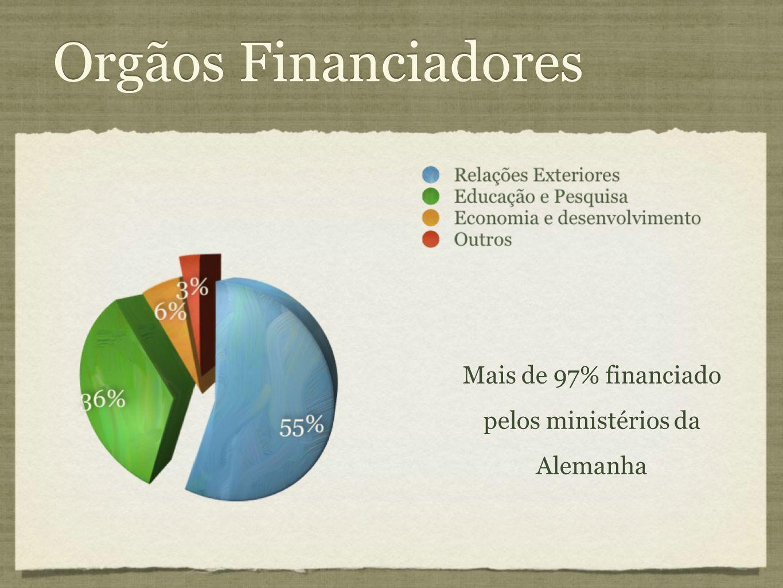 Mais de 97% financiado pelos ministérios da Alemanha