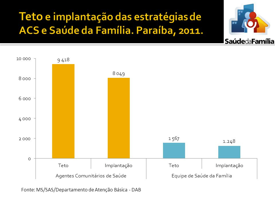 Teto e implantação das estratégias de ACS e Saúde da Família
